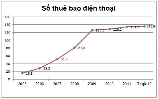 biểu đồ tăng trưởng