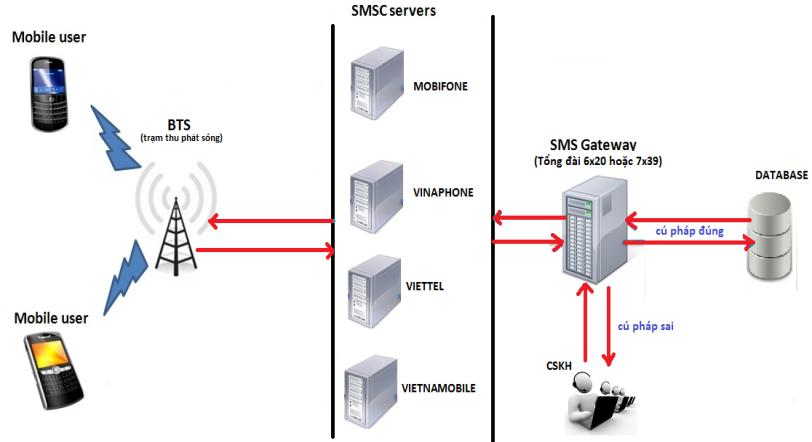 sms gateway 3