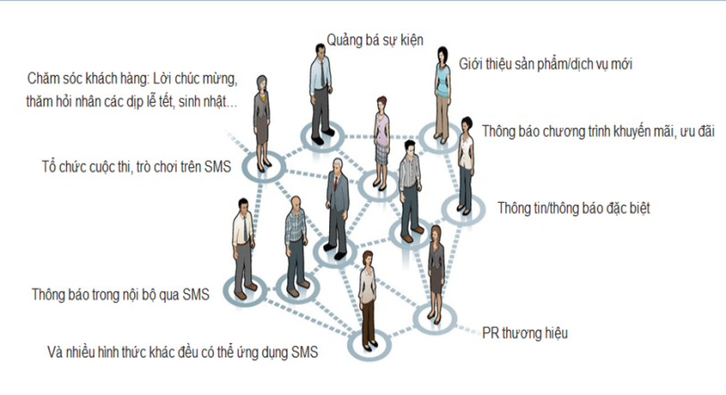 ứng dung brandname sms