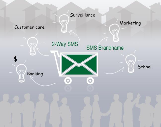 đối tượng sử dụng brandname sms